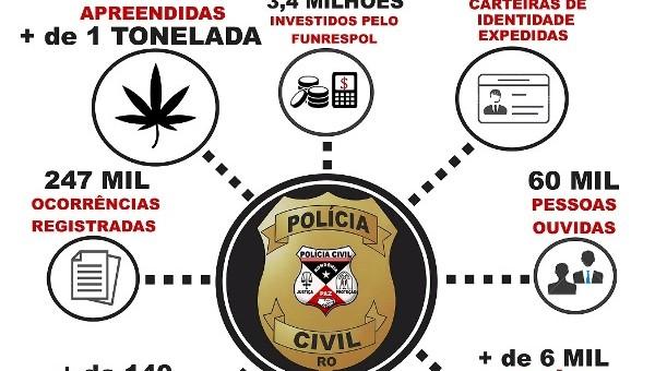 A instituição apreendeu uma tonelada de entorpecentes, elucidou cerca de 60% dos casos de homicídios no Estado e entregou mais de 93 mil Carteiras de Identidade A Polícia Civil do...
